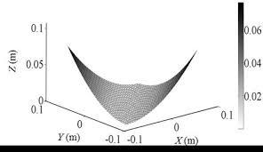تحقیق تحلیل ورقهای مرکب پیزوالکتریک با استفاده از تئوری لایه ای به روش اجزاء محدود